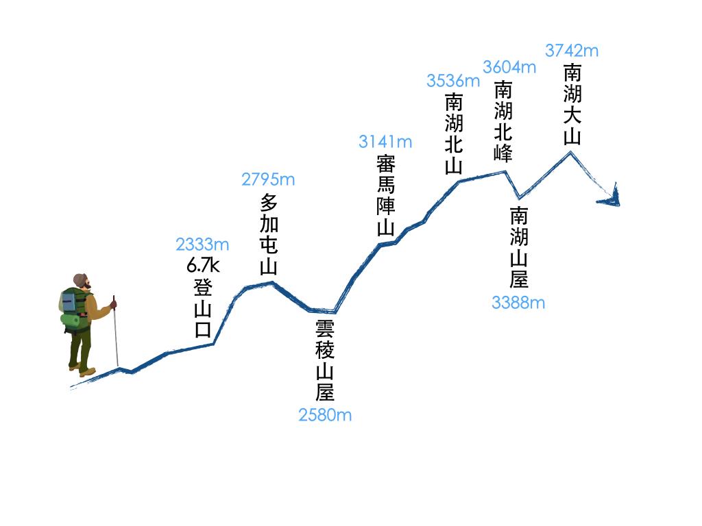 高度.001
